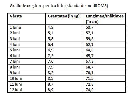 scădere în greutate 7 kg în 1 lună)