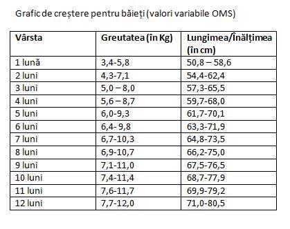 scădere în greutate pe lună)