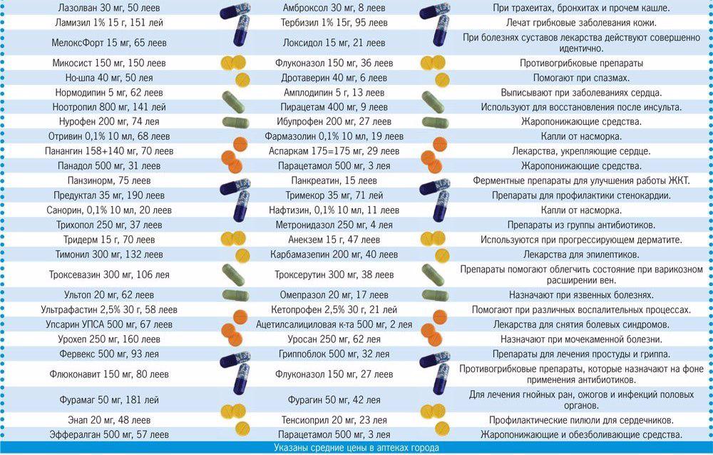 Картинки лекарств и их названия